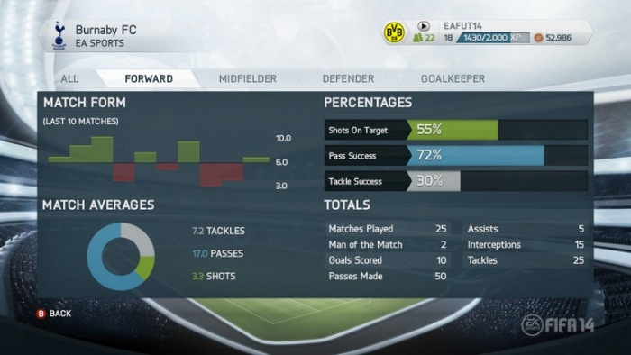 Pro Clubs Stats