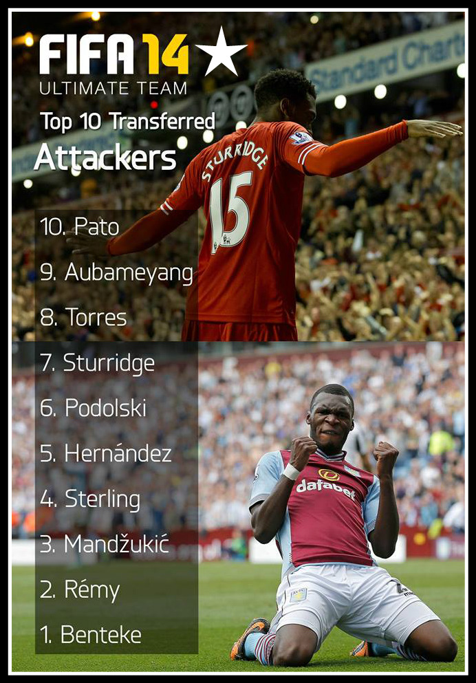 Most Transferred Attackers FIFA 14