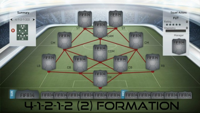 4-1-2-1-2 (2) Formation