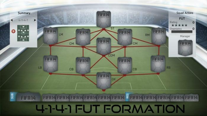 4-1-4-1 FUT Formation
