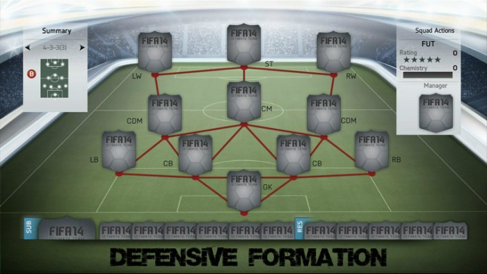 4-3-3 (3) Defend FUT Formation