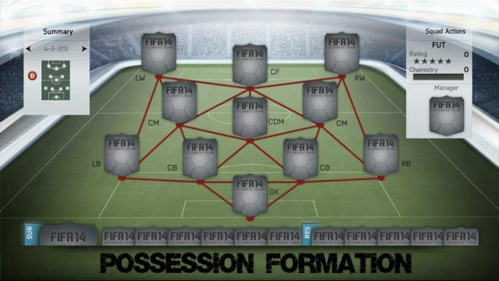 4-3-3 (5) False FUT Formation