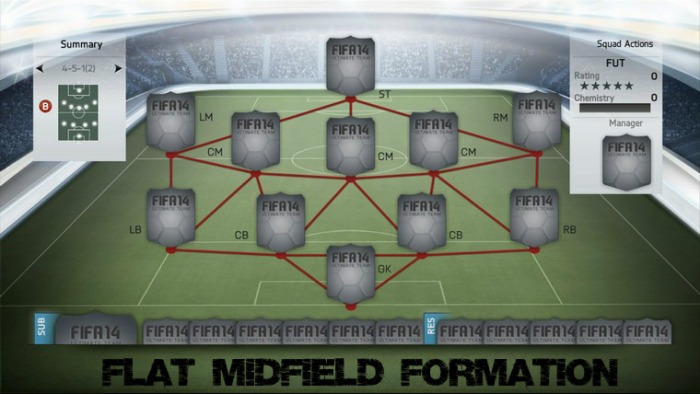 4-5-1 (2) Flat Midfield Formation