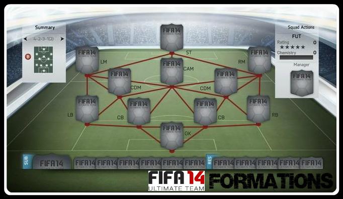 FUT 14 Formations