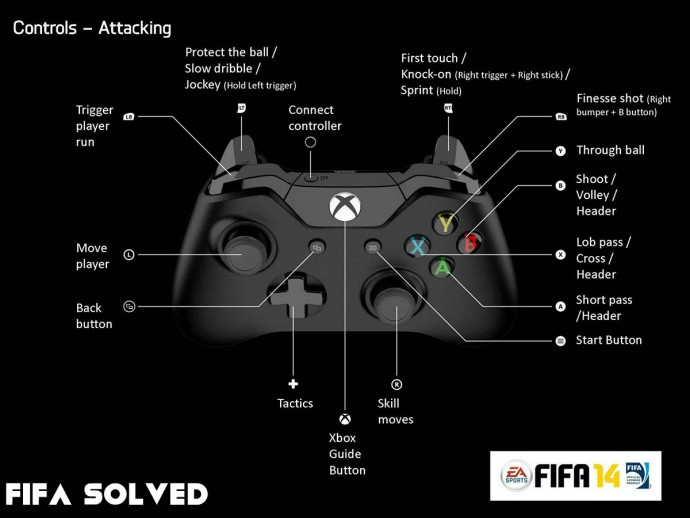FIFA 14 Xbox One Attack Controls