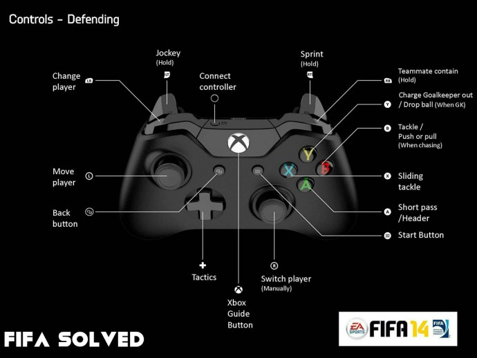 FIFA 14 Xbox One Defending Controls