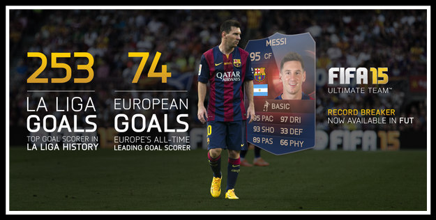 Lionel Messi Record Breaker