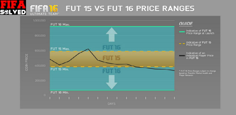 FUT 16 Price Ranges